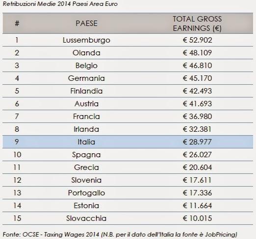 Lavori più pagati in Italia
