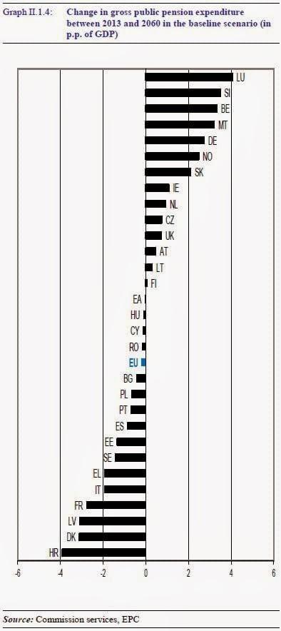 Pensioni in Italia: problemi fino al 2036