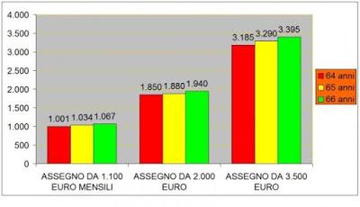 Proposta Pensione Anticipata Boeri a 63 anni e 7 mesi con il 9% di penalità