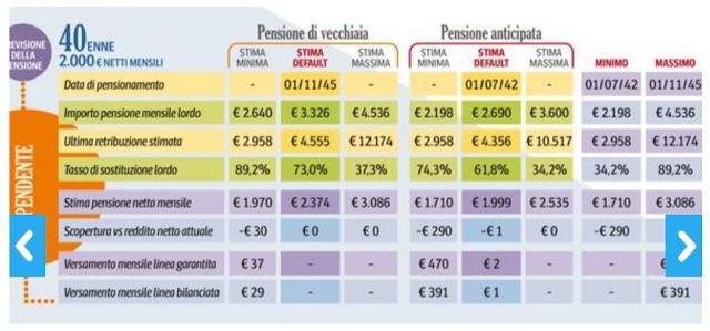 calcolo dell'età pensionabile e dell'assegno pensionistico
