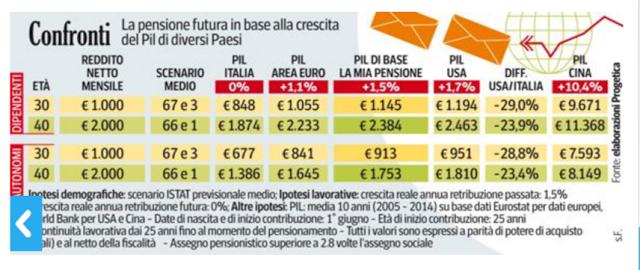 calcolo importo pensione futura