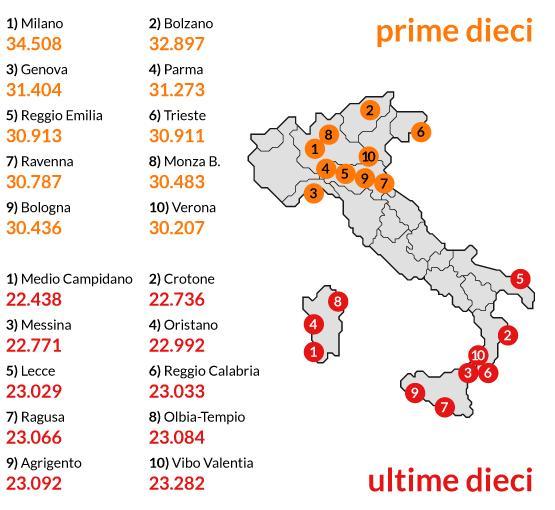 dove andare a vivere i pensione in italia
