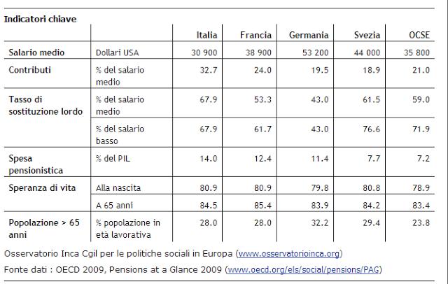 spesa pensionistica in italia rispetto al pil