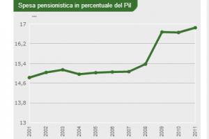 Costo delle pensioni e spesa pensionistica in Italia: i dati