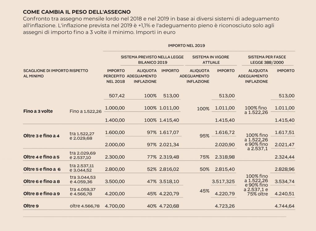 Novità Pensioni 2019: Quota 100, Pensioni Minime, Assegni