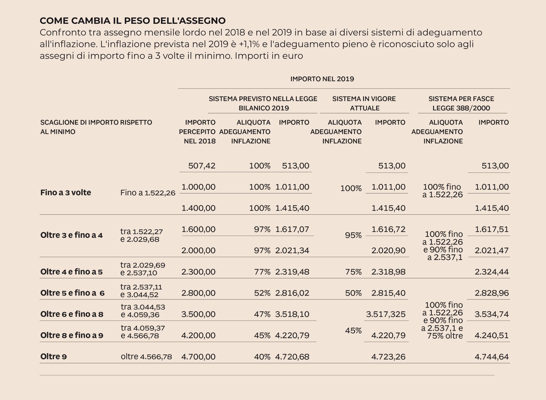 pensioni 2019 come cambia l'assegno pensionistico