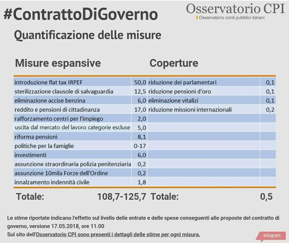 Riforma Pensioni Salvini Quota 100: Come Funziona?