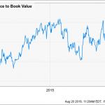 3 Azioni da Comprare nel Portafoglio di Warren Buffett