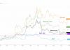 Bitcoin: Il Prezzo del Bitcoin è Manipolato veramente?
