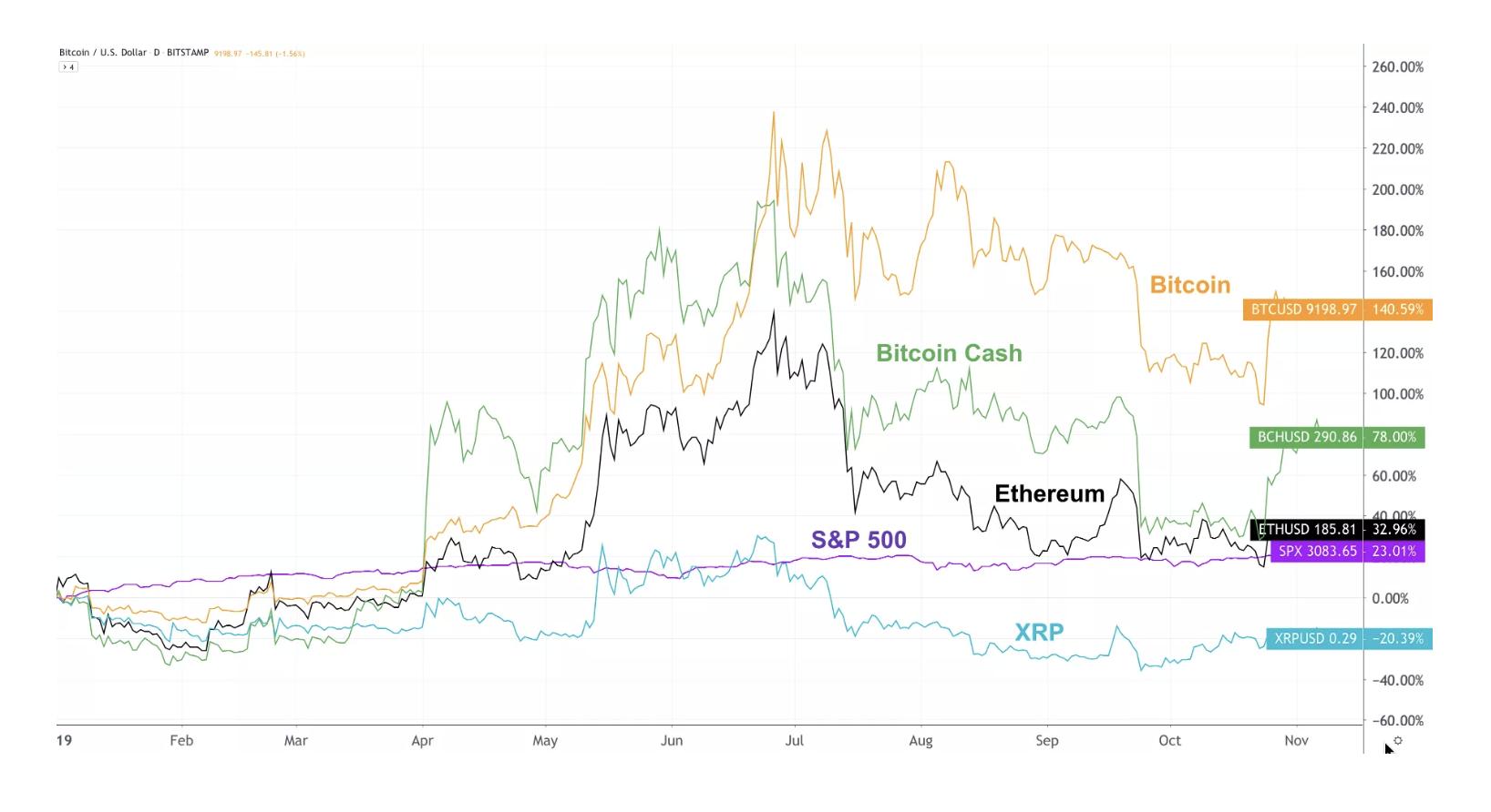 manipolazione dei prezzi btc