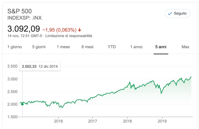 Comprare Azioni per Investire: Andamento Mercato Finanziario